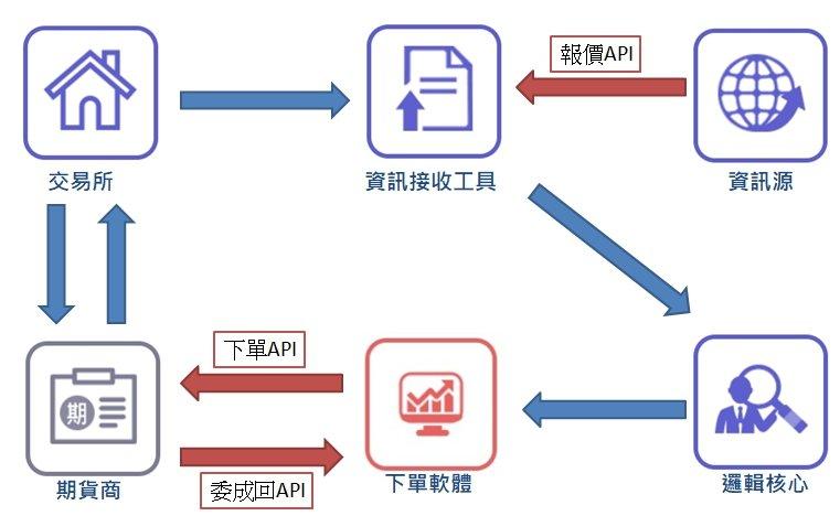 康和期貨API說明-自動交易