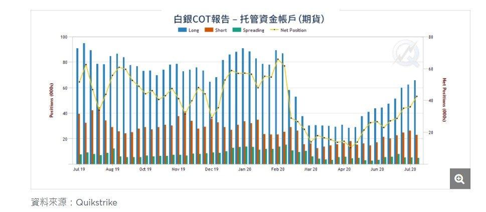 CFTC白銀持倉報告